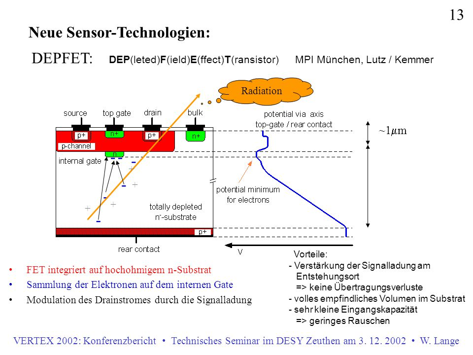 VERTEX 2002: Konferenzbericht Technisches Seminar im DESY Zeuthen am 3. 12. 2002 W. Lange 13 Neue Sensor-Technologien: DEPFET: DEP(leted)F(ield)E(ffec