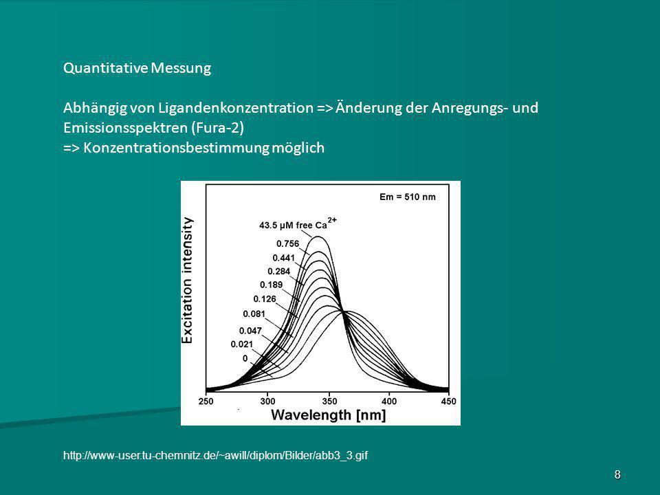 8 http://www-user.tu-chemnitz.de/~awill/diplom/Bilder/abb3_3.gif Quantitative Messung Abhängig von Ligandenkonzentration => Änderung der Anregungs- un