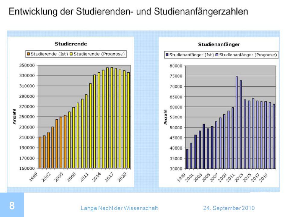 Lange Nacht der Wissenschaft24. September 2010 8 Studentenzahlen
