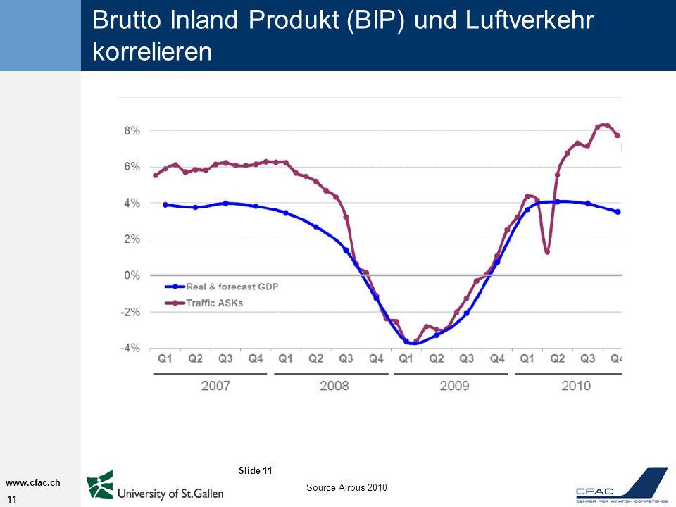 11 www.cfac.ch Brutto Inland Produkt (BIP) und Luftverkehr korrelieren Slide 11 Source Airbus 2010