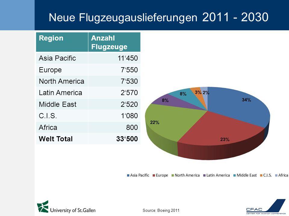 Neue Flugzeugauslieferungen 2011 - 2030 RegionAnzahl Flugzeuge Asia Pacific11'450 Europe7'550 North America7'530 Latin America2'570 Middle East2'520 C.I.S.1'080 Africa800 Welt Total33'500 Source: Boeing 2011