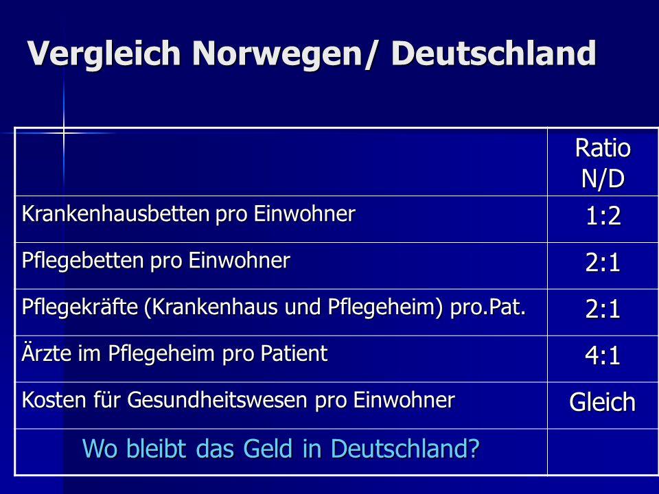 Vergleich Norwegen/ Deutschland Ratio N/D Krankenhausbetten pro Einwohner 1:2 Pflegebetten pro Einwohner 2:1 Pflegekräfte (Krankenhaus und Pflegeheim)
