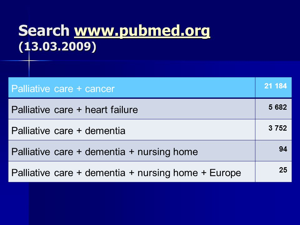 Search www.pubmed.org (13.03.2009) www.pubmed.org Palliative care + cancer 21 184 Palliative care + heart failure 5 682 Palliative care + dementia 3 752 Palliative care + dementia + nursing home 94 Palliative care + dementia + nursing home + Europe 25