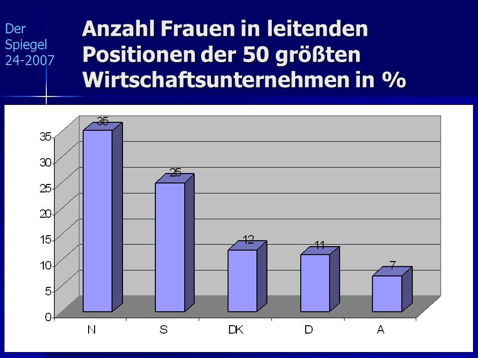 Anzahl Frauen in leitenden Positionen der 50 größten Wirtschaftsunternehmen in % Der Spiegel 24-2007