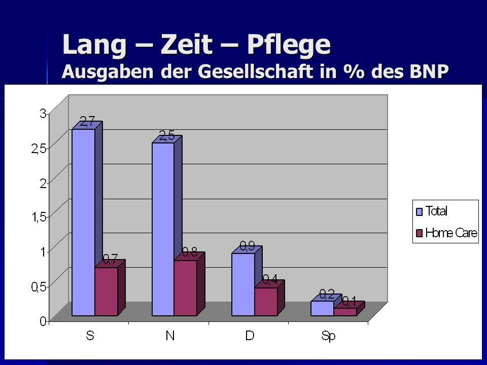 Palliative Care 500 000 Alte, Schwerkranke, Sterbende, mit Bedarf an Palliative Care 20 Millionen Europa Bedarf an Palliative Care