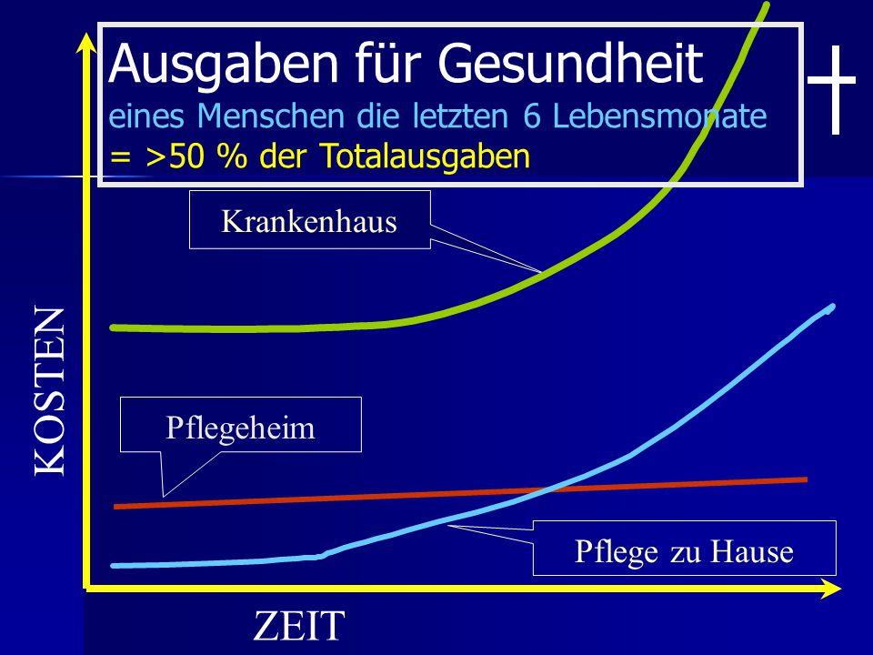 Pflege zu HausePflegeheim KOSTEN ZEIT Krankenhaus Ausgaben für Gesundheit eines Menschen die letzten 6 Lebensmonate = >50 % der Totalausgaben
