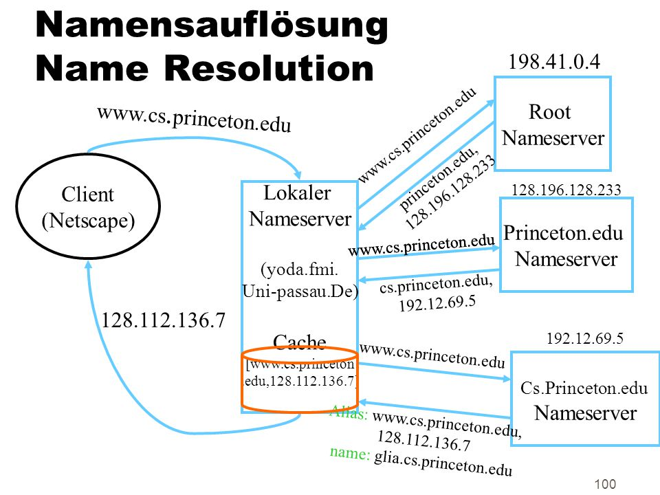 100 Namensauflösung Name Resolution Client (Netscape) Lokaler Nameserver (yoda.fmi.