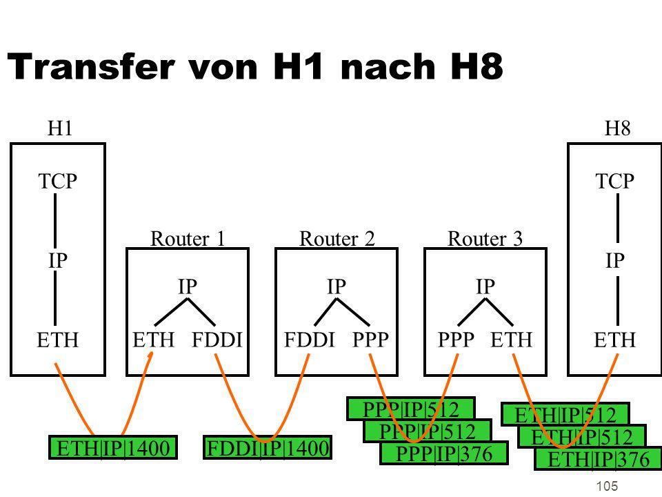 105 Transfer von H1 nach H8 TCP IP ETH TCP IP ETH IP ETH FDDI IP FDDI PPP IP PPP ETH H1H8 Router 1Router 2Router 3 ETH|IP|1400FDDI|IP|1400 PPP|IP|512