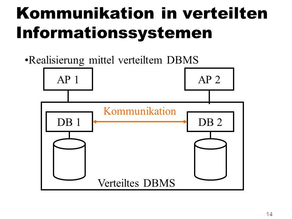 14 Kommunikation in verteilten Informationssystemen Realisierung mittel verteiltem DBMS DB 1DB 2 AP 1AP 2 Kommunikation Verteiltes DBMS