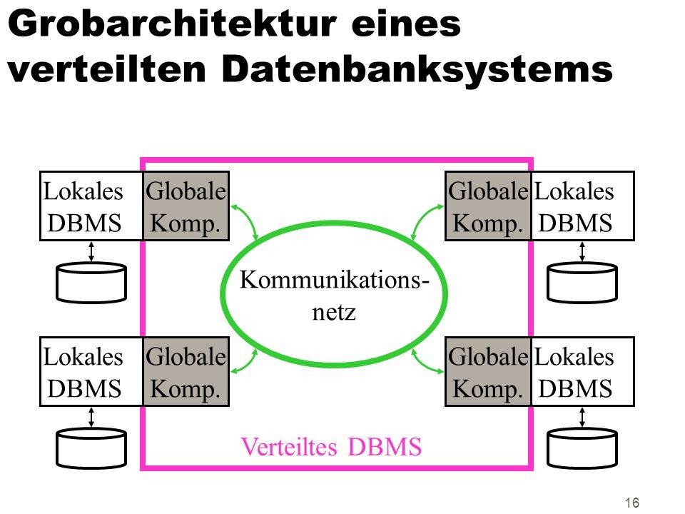 16 Grobarchitektur eines verteilten Datenbanksystems Lokales DBMS Lokales DBMS Lokales DBMS Lokales DBMS Globale Komp. Globale Komp. Globale Komp. Glo