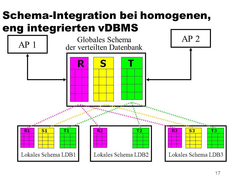 17 Schema-Integration bei homogenen, eng integrierten vDBMS Lokales Schema LDB1Lokales Schema LDB2Lokales Schema LDB3 Globales Schema der verteilten D
