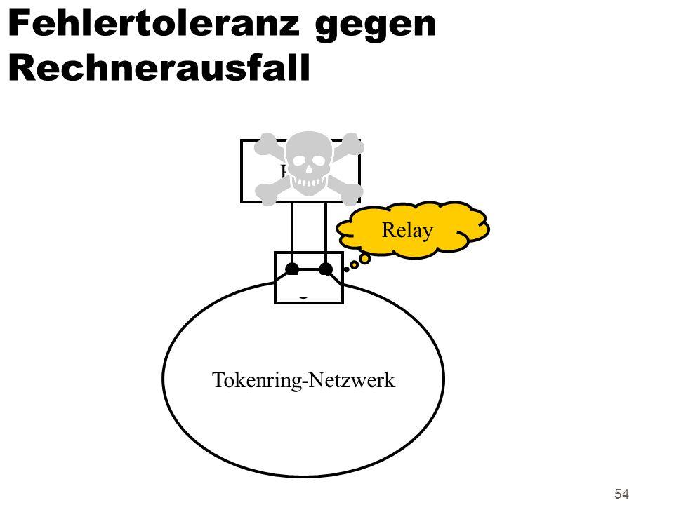 54 Fehlertoleranz gegen Rechnerausfall Host Tokenring-Netzwerk Relay