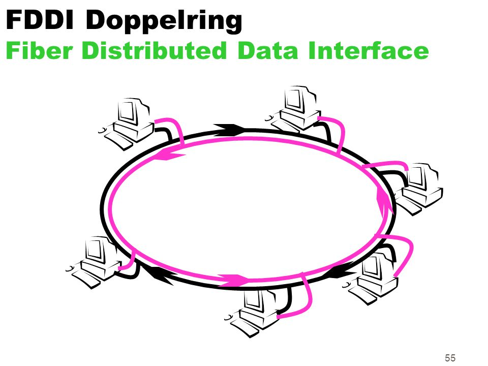 55 FDDI Doppelring Fiber Distributed Data Interface