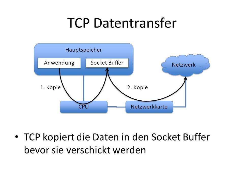 TCP Datentransfer TCP kopiert die Daten in den Socket Buffer bevor sie verschickt werden Hauptspeicher CPU Netzwerk Anwendung Socket Buffer 1. Kopie N