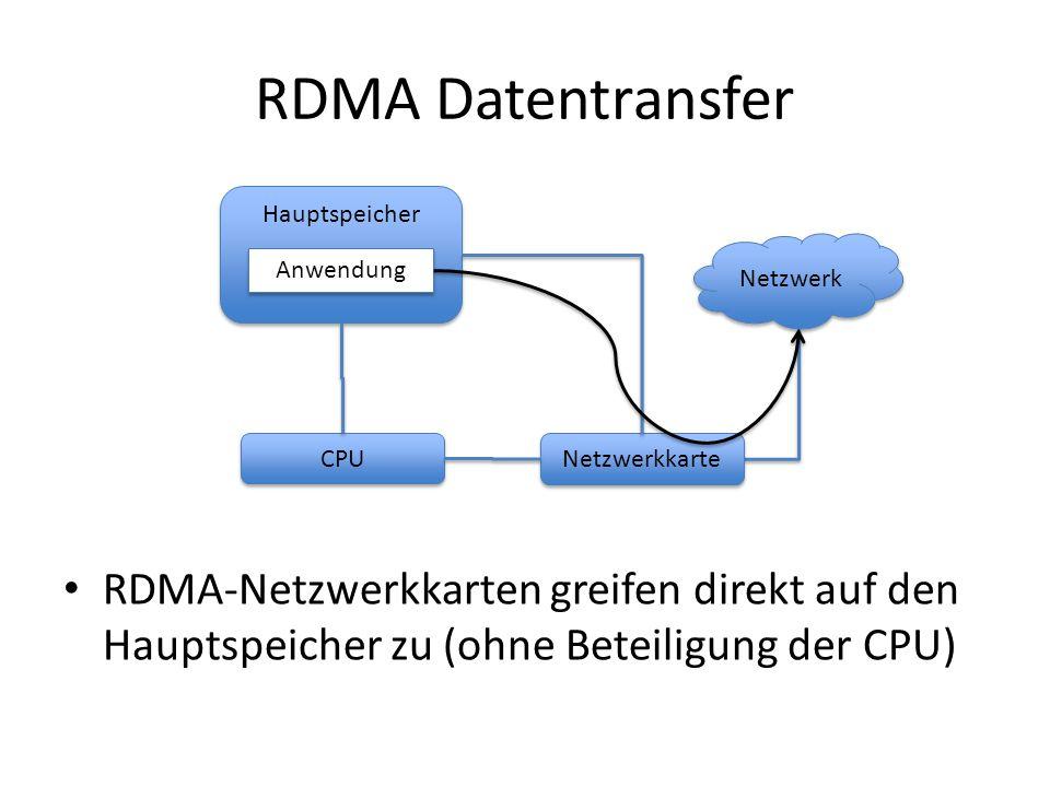 RDMA Datentransfer RDMA-Netzwerkkarten greifen direkt auf den Hauptspeicher zu (ohne Beteiligung der CPU) Hauptspeicher CPU Netzwerk Anwendung Netzwer