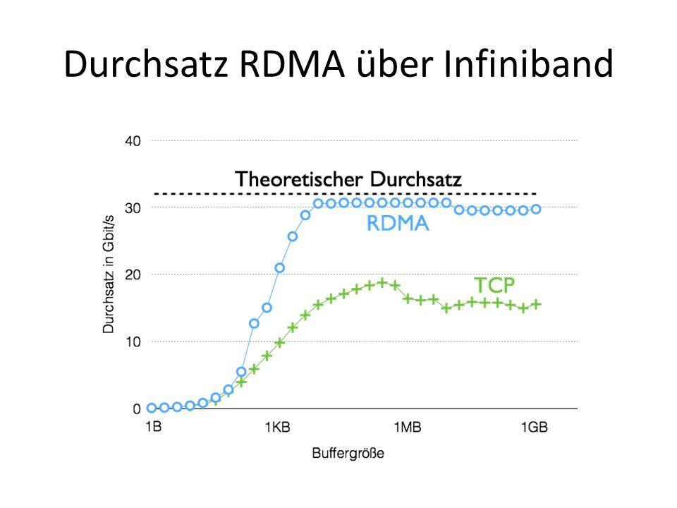 Durchsatz RDMA über Infiniband