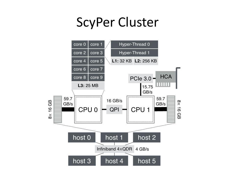 ScyPer Cluster