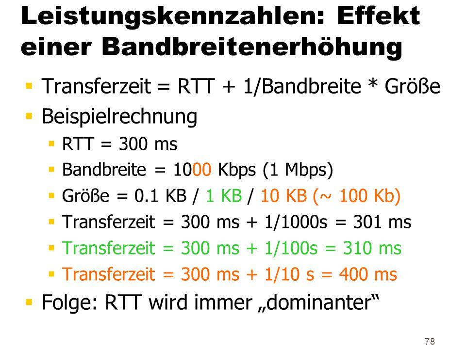 78 Leistungskennzahlen: Effekt einer Bandbreitenerhöhung  Transferzeit = RTT + 1/Bandbreite * Größe  Beispielrechnung  RTT = 300 ms  Bandbreite =