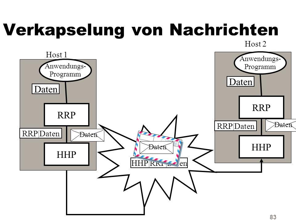 83 Verkapselung von Nachrichten Anwendungs- Programm RRP HHP Daten RRP|Daten HHP|RRP|Daten Anwendungs- Programm RRP HHP Daten RRP|Daten Host 1 Host 2