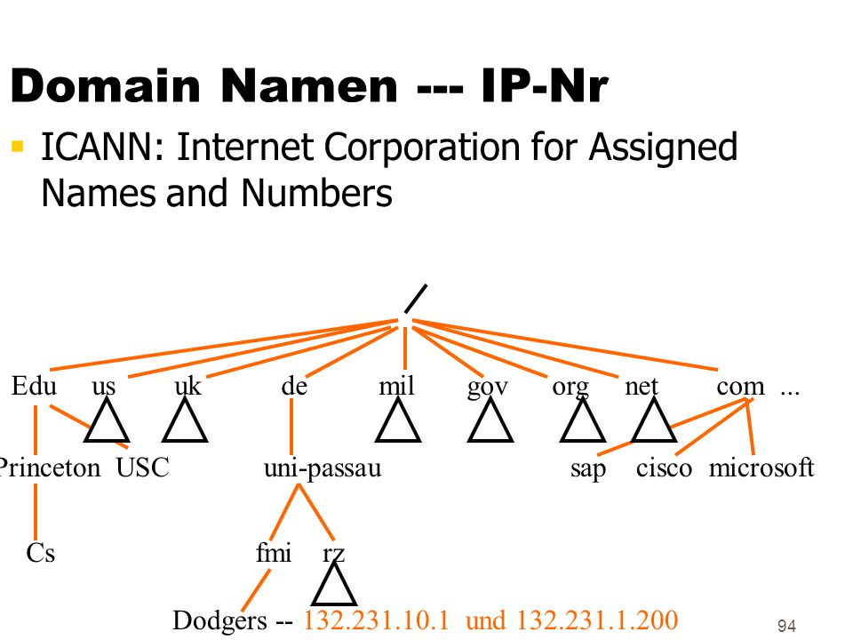 94 Domain Namen --- IP-Nr  ICANN: Internet Corporation for Assigned Names and Numbers Edu us uk de mil gov org net com...