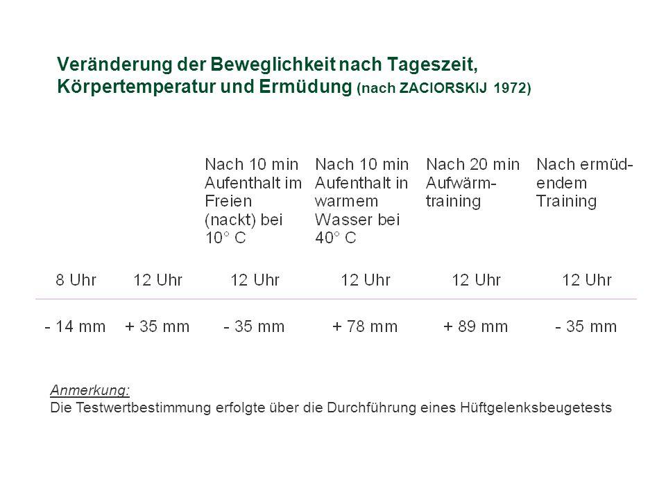 Veränderung der Beweglichkeit nach Tageszeit, Körpertemperatur und Ermüdung (nach ZACIORSKIJ 1972) Anmerkung: Die Testwertbestimmung erfolgte über die