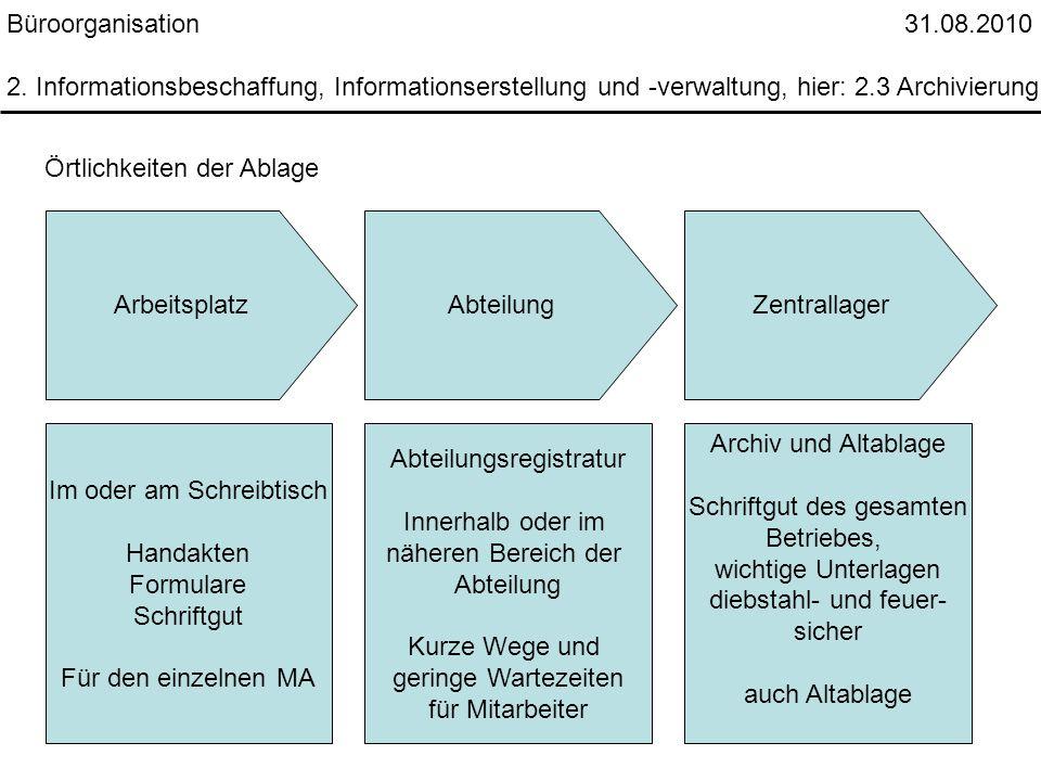 Büroorganisation 31.08.2010 2. Informationsbeschaffung, Informationserstellung und -verwaltung, hier: 2.3 Archivierung Örtlichkeiten der Ablage Arbeit