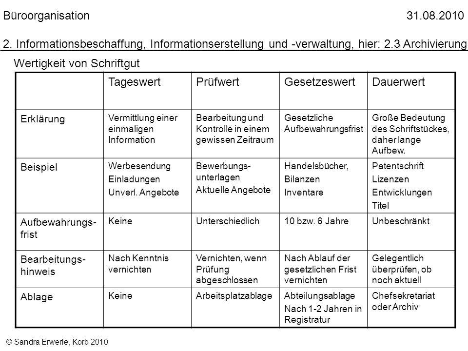 © Sandra Erwerle, Korb 2010 TageswertPrüfwertGesetzeswertDauerwert Erklärung Vermittlung einer einmaligen Information Bearbeitung und Kontrolle in ein