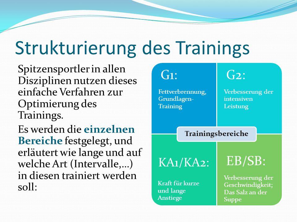 Strukturierung des Trainings Spitzensportler in allen Disziplinen nutzen dieses einfache Verfahren zur Optimierung des Trainings. Es werden die einzel