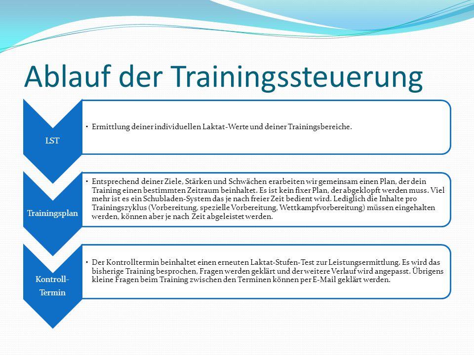 Ablauf der Trainingssteuerung LST Ermittlung deiner individuellen Laktat-Werte und deiner Trainingsbereiche. Trainingsplan Entsprechend deiner Ziele,