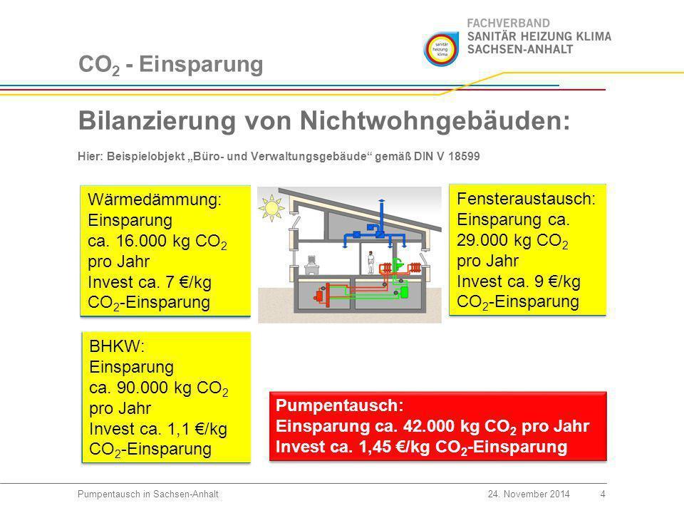 Kampagnenstart 5Pumpentausch in Sachsen-Anhalt24.November 2014 Start am 1.