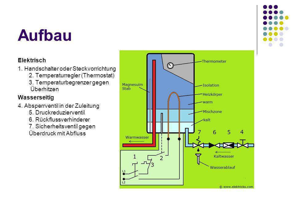 Aufbau Elektrisch 1. Handschalter oder Steckvorrichtung 2. Temperaturregler (Thermostat) 3. Temperaturbegrenzer gegen Überhitzen Wasserseitig 4. Abspe