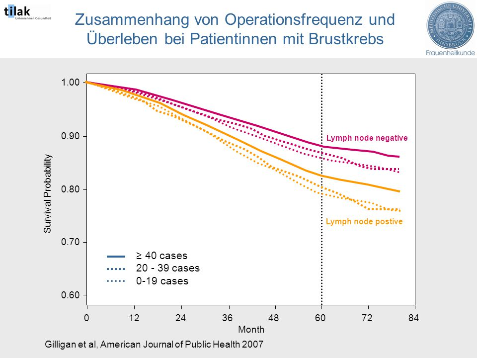 Gilligan et al, American Journal of Public Health ≥ 40 cases cases 0-19 cases Month Survival Probability Lymph node negative Lymph node postive Zusammenhang von Operationsfrequenz und Überleben bei Patientinnen mit Brustkrebs