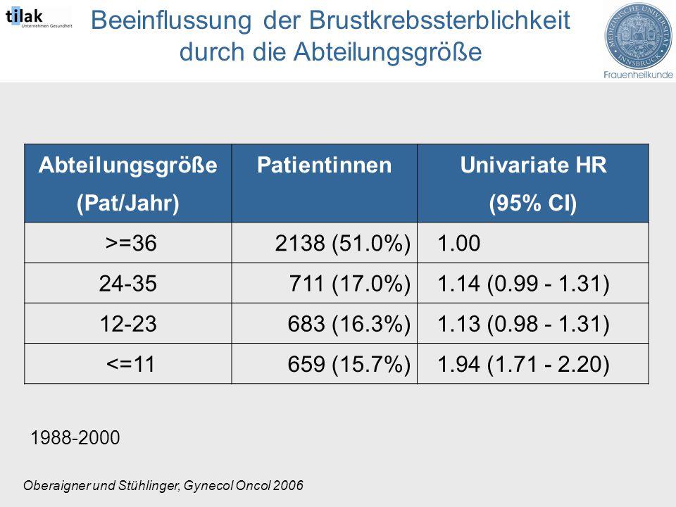 Abteilungsgröße (Pat/Jahr) PatientinnenUnivariate HR (95% CI) >=362138 (51.0%) 1.00 24-35711 (17.0%) 1.14 (0.99 - 1.31) 12-23683 (16.3%) 1.13 (0.98 - 1.31) <=11659 (15.7%) 1.94 (1.71 - 2.20) Oberaigner und Stühlinger, Gynecol Oncol 2006 Beeinflussung der Brustkrebssterblichkeit durch die Abteilungsgröße 1988-2000