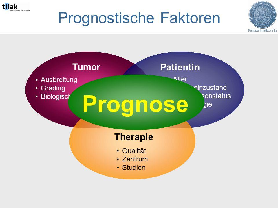 Tumor Prognostische Faktoren Patientin Ausbreitung Grading Biologisches Verhalten Therapie Alter Allgemeinzustand Menopausenstatus Immunologie Qualität Zentrum Studien Prognose