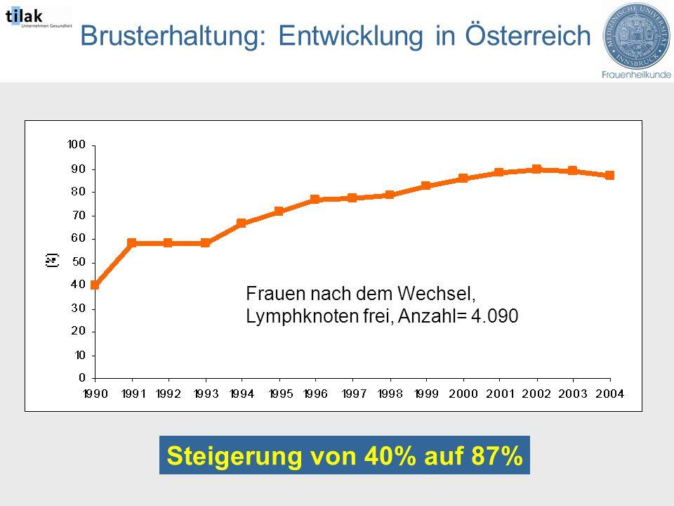 Brusterhaltung: Entwicklung in Österreich Steigerung von 40% auf 87% Frauen nach dem Wechsel, Lymphknoten frei, Anzahl= 4.090