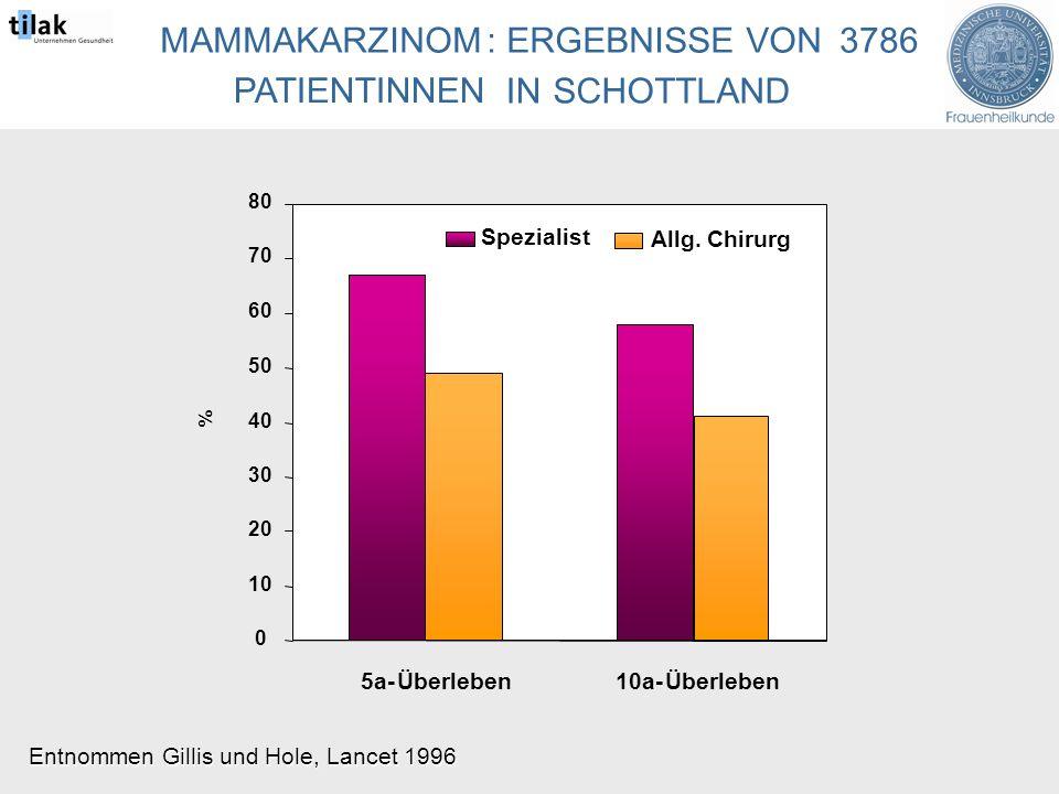 MAMMAKARZINOM:ERGEBNISSE VON3786 PATIENTINNEN INSCHOTTLAND 0 10 20 30 40 50 60 70 80 5a-Überleben10a-Überleben % Spezialist Allg.Chirurg Entnommen Gillis und Hole, Lancet 1996