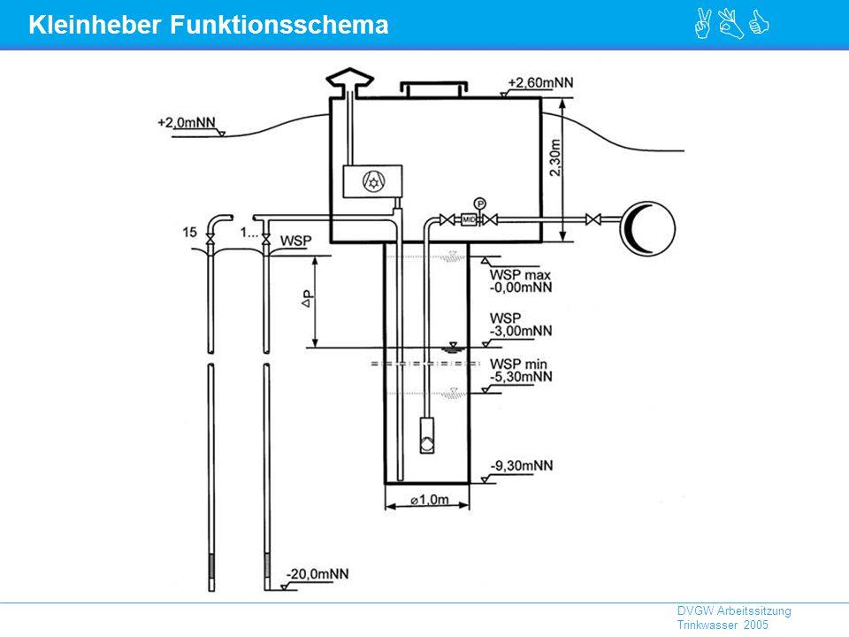 ABC DVGW Arbeitssitzung Trinkwasser 2005 Kleinheber Funktionsschema