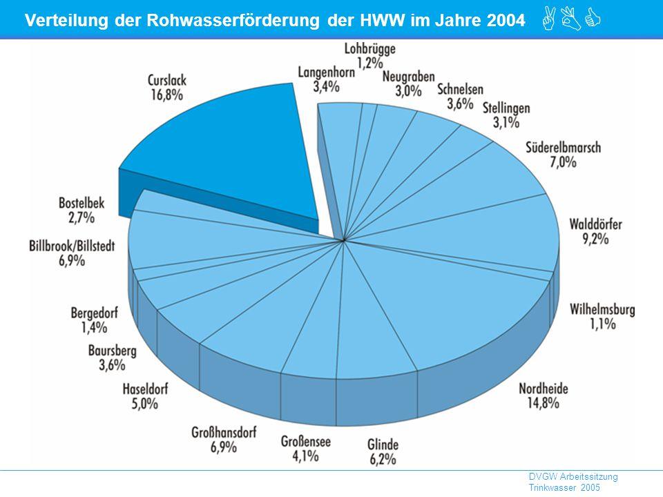 ABC DVGW Arbeitssitzung Trinkwasser 2005 Verteilung der Rohwasserförderung der HWW im Jahre 2004