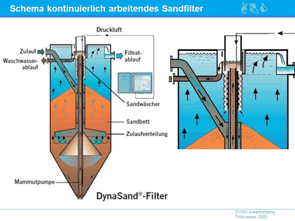 ABC DVGW Arbeitssitzung Trinkwasser 2005 Schema kontinuierlich arbeitendes Sandfilter