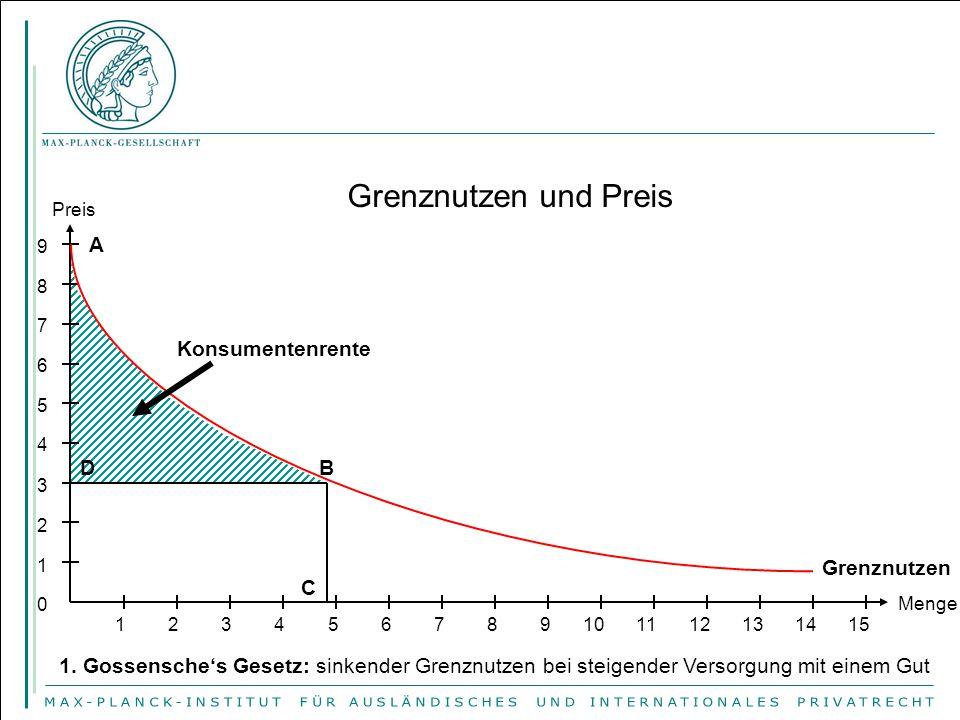 Preis = Grenzkosten Menge Produzentenrente: Differenz zwischen den aggregierten Grenzkosten und dem Brutto-Erlös Grenzkosten = Angebot Produzentenrente Preis P A B X 0 Produzentenrente