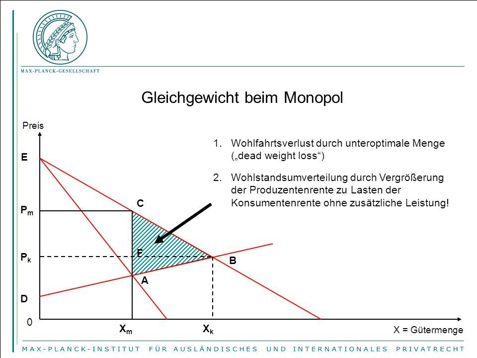"""Preis X = Gütermenge 1.Wohlfahrtsverlust durch unteroptimale Menge (""""dead weight loss"""") 2.Wohlstandsumverteilung durch Vergrößerung der Produzentenren"""