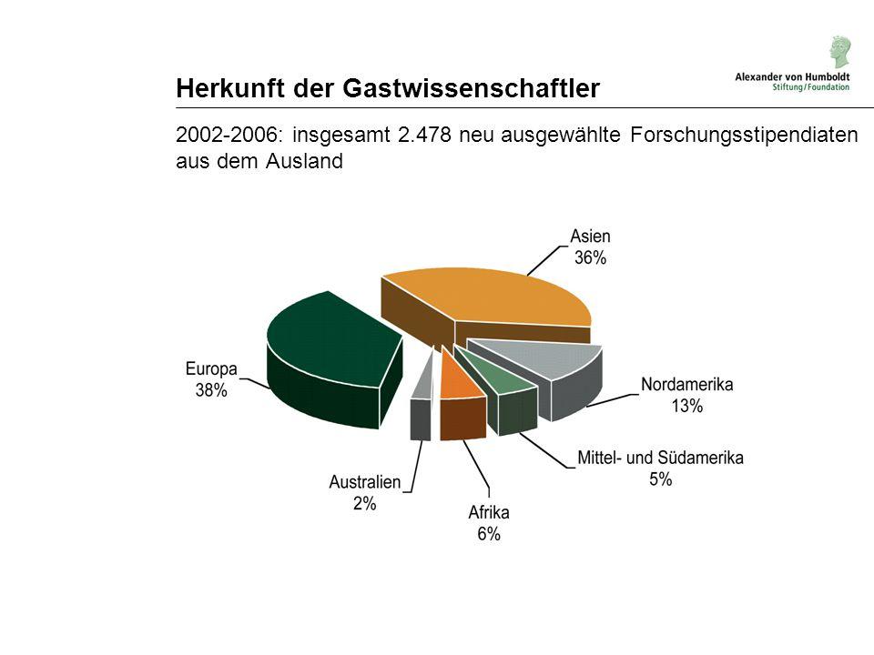 Herkunft der Gastwissenschaftler 2002-2006: insgesamt 2.478 neu ausgewählte Forschungsstipendiaten aus dem Ausland