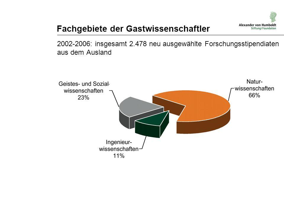 Fachgebiete der Gastwissenschaftler 2002-2006: insgesamt 2.478 neu ausgewählte Forschungsstipendiaten aus dem Ausland
