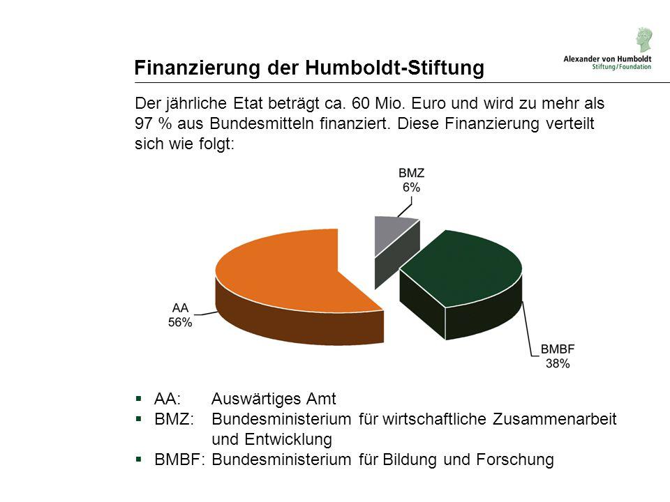 Finanzierung der Humboldt-Stiftung Der jährliche Etat beträgt ca. 60 Mio. Euro und wird zu mehr als 97 % aus Bundesmitteln finanziert. Diese Finanzier