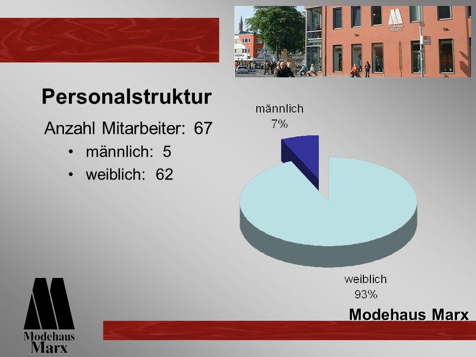 Personalstruktur Anzahl Mitarbeiter:67 männlich: 5 weiblich: 62 Modehaus Marx