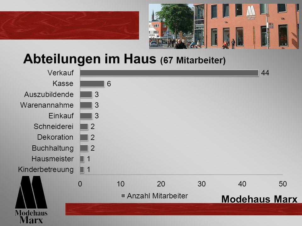 Abteilungen im Haus (67 Mitarbeiter) Modehaus Marx