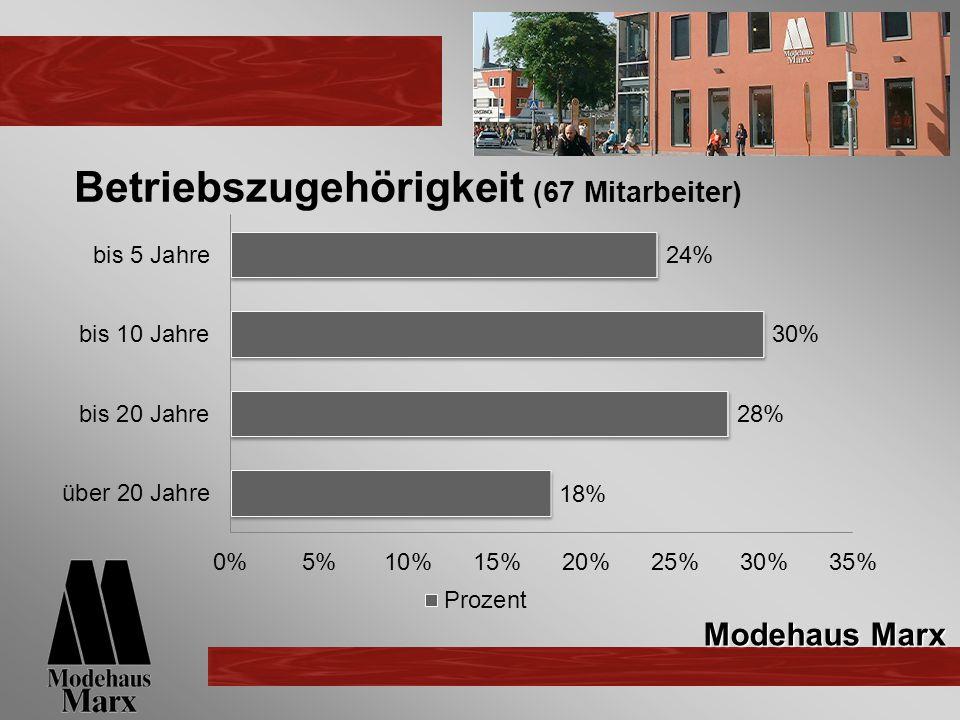 Betriebszugehörigkeit (67 Mitarbeiter) Modehaus Marx
