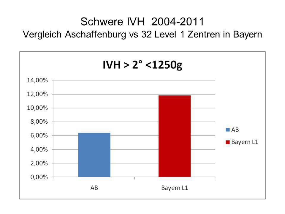 Schwere IVH 2004-2011 Vergleich Aschaffenburg vs 32 Level 1 Zentren in Bayern