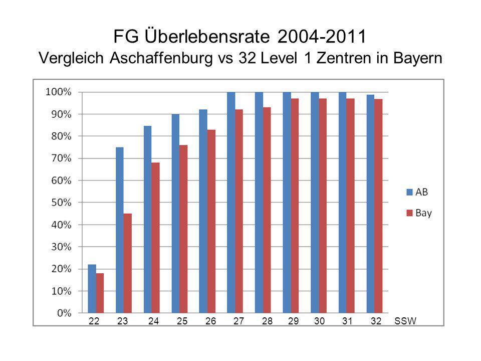 FG Überlebensrate 2004-2011 Vergleich Aschaffenburg vs 32 Level 1 Zentren in Bayern 22 23 24 25 26 27 28 29 30 31 32 SSW