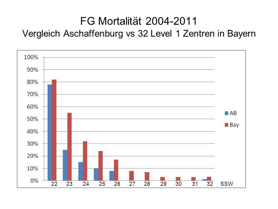 FG Mortalität 2004-2011 Vergleich Aschaffenburg vs 32 Level 1 Zentren in Bayern 22 23 24 25 26 27 28 29 30 31 32 SSW